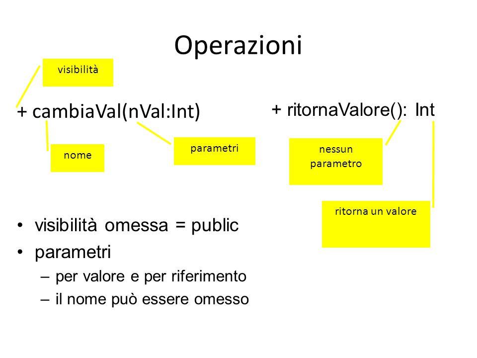 Operazioni + cambiaVal(nVal:Int) + ritornaValore(): Int