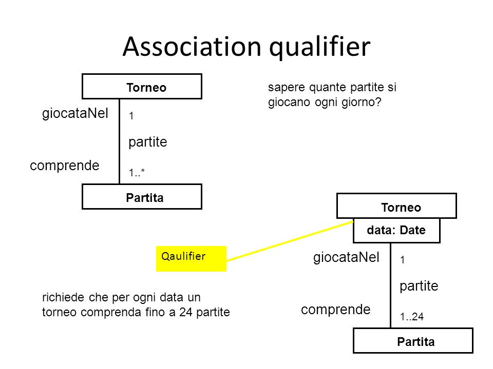 Association qualifier
