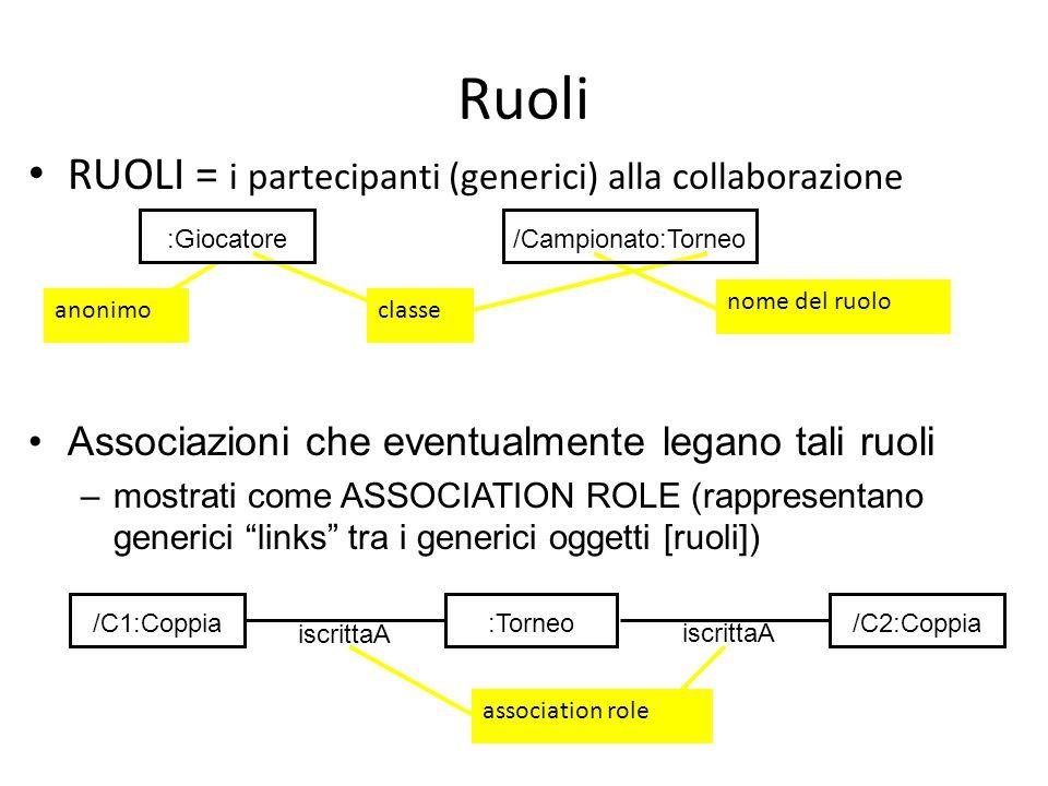 Ruoli RUOLI = i partecipanti (generici) alla collaborazione