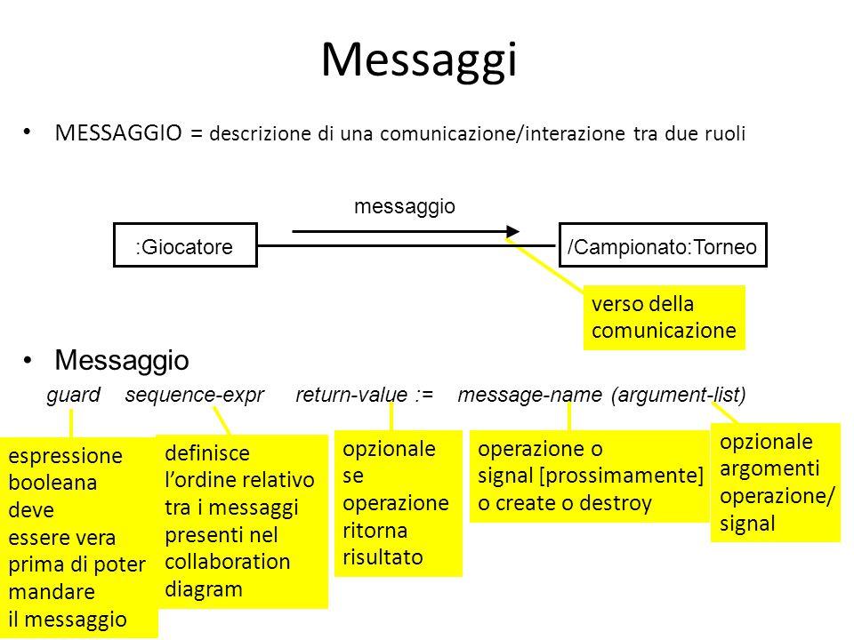 Messaggi MESSAGGIO = descrizione di una comunicazione/interazione tra due ruoli. :Giocatore. /Campionato:Torneo.
