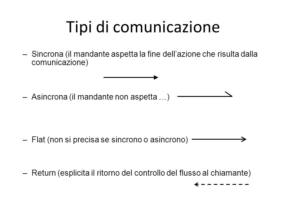 Tipi di comunicazione Sincrona (il mandante aspetta la fine dell'azione che risulta dalla comunicazione)