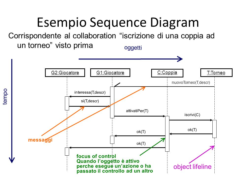 Esempio Sequence Diagram