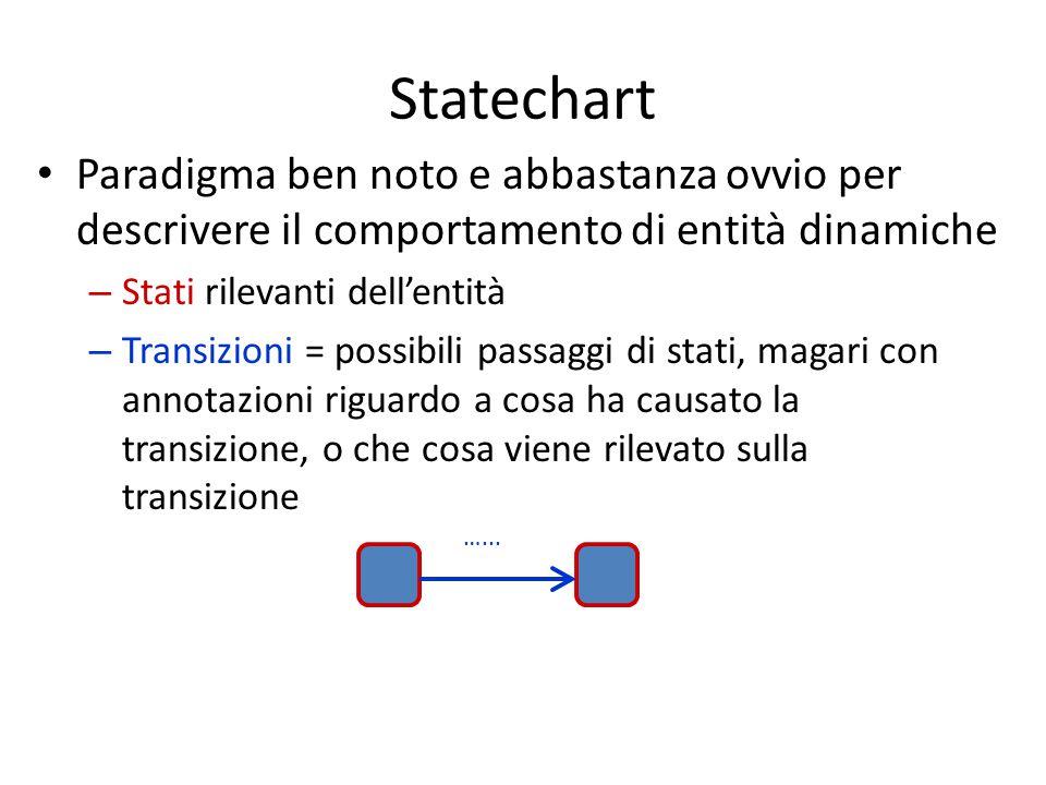 Statechart Paradigma ben noto e abbastanza ovvio per descrivere il comportamento di entità dinamiche.