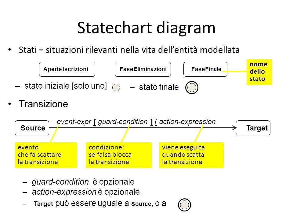 Statechart diagram Stati = situazioni rilevanti nella vita dell'entità modellata. nome. dello. stato.