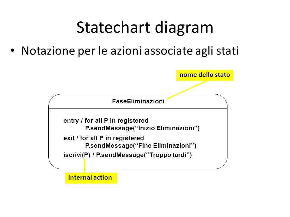 Statechart diagram Notazione per le azioni associate agli stati