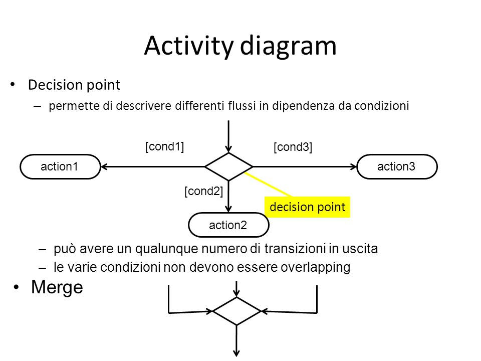 Activity diagram Merge Decision point