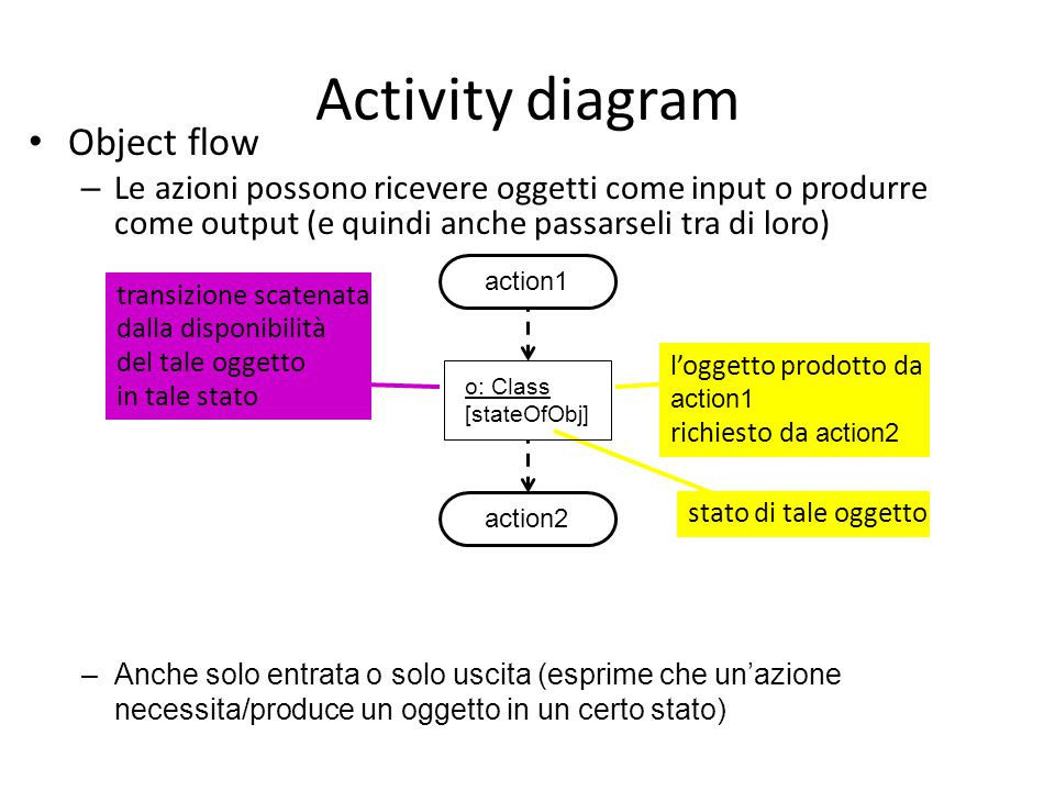 Activity diagram Object flow