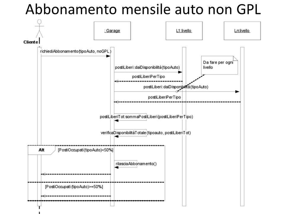 Abbonamento mensile auto non GPL