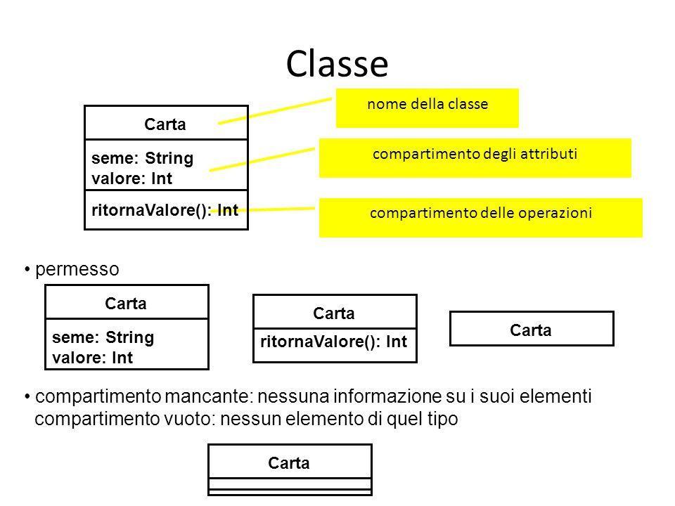 Classe nome della classe. Carta. seme: String. valore: Int. ritornaValore(): Int. compartimento degli attributi.