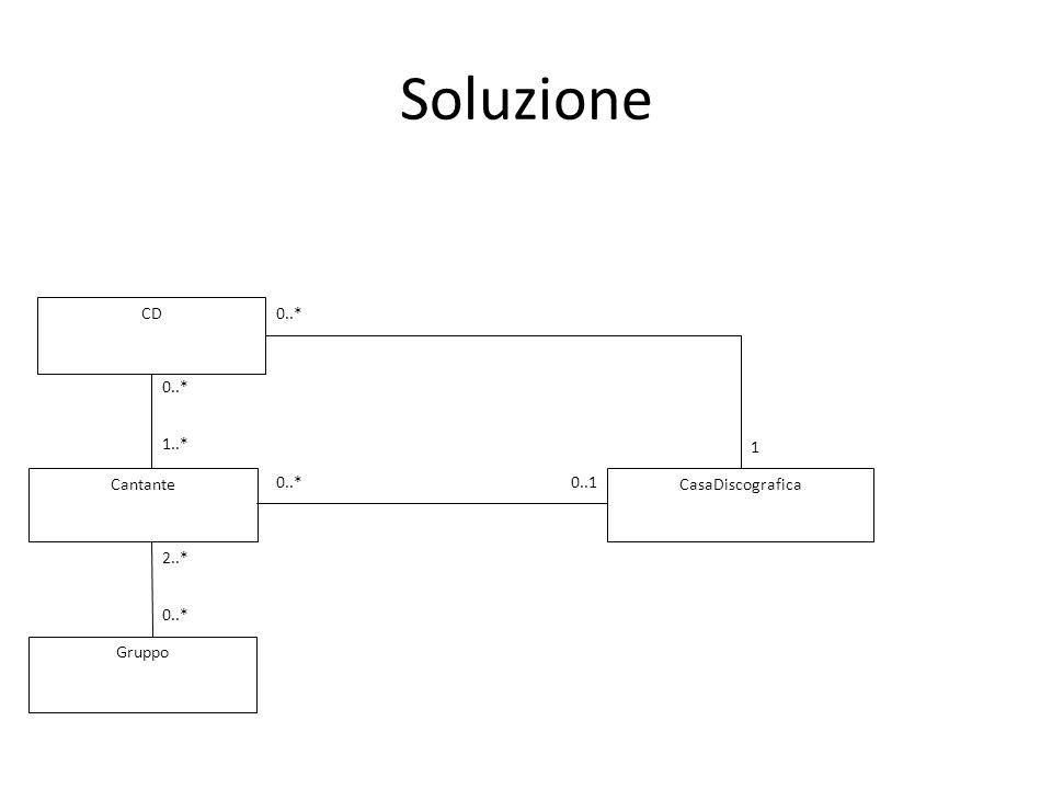 Soluzione Cantante CasaDiscografica Gruppo 0..* 0..1 2..* CD 1..* 1