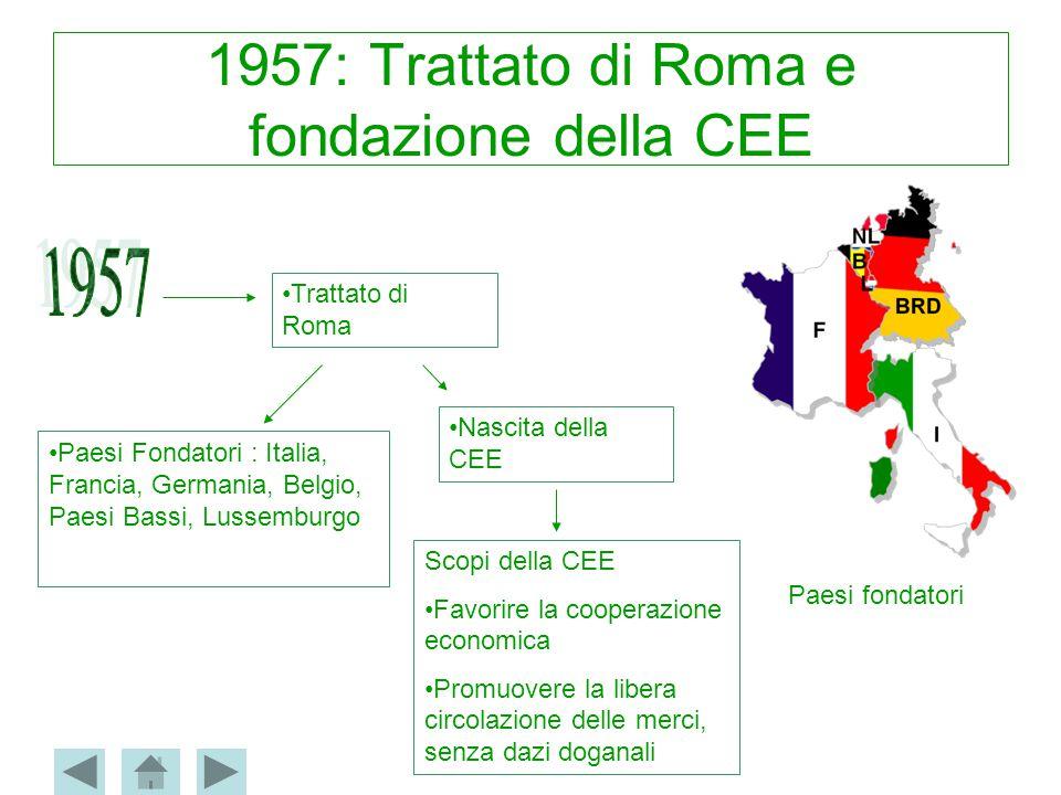 1957: Trattato di Roma e fondazione della CEE