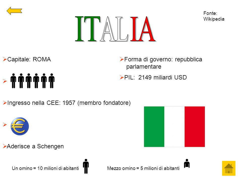 IT AL IA Capitale: ROMA Ingresso nella CEE: 1957 (membro fondatore)