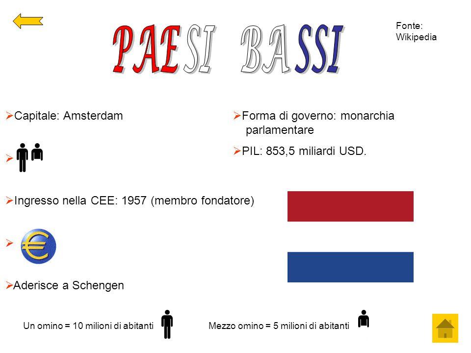 PAE SI BA SSI Capitale: Amsterdam
