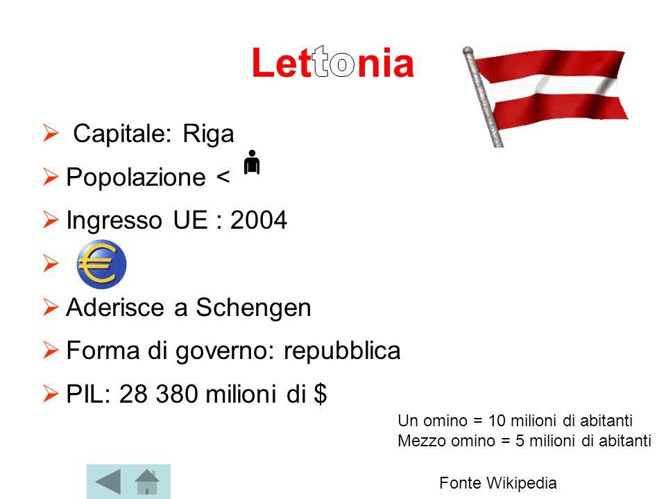 Let nia to Capitale: Riga Popolazione < Ingresso UE : 2004