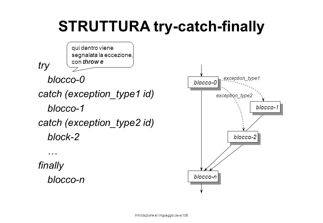 STRUTTURA try-catch-finally