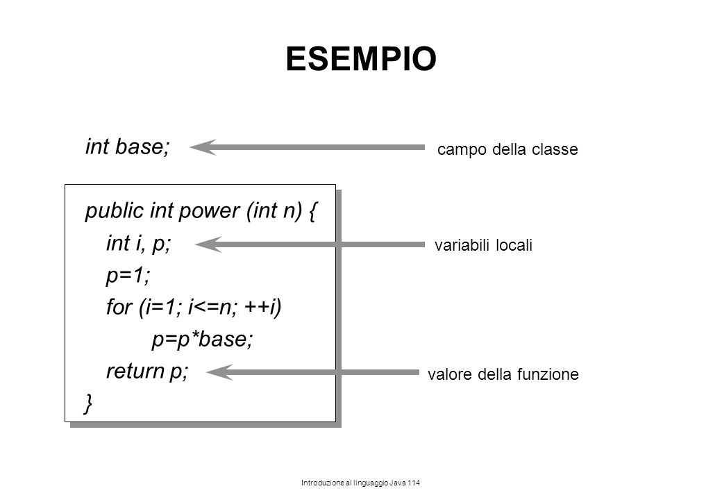 ESEMPIO int base; public int power (int n) { int i, p; p=1;