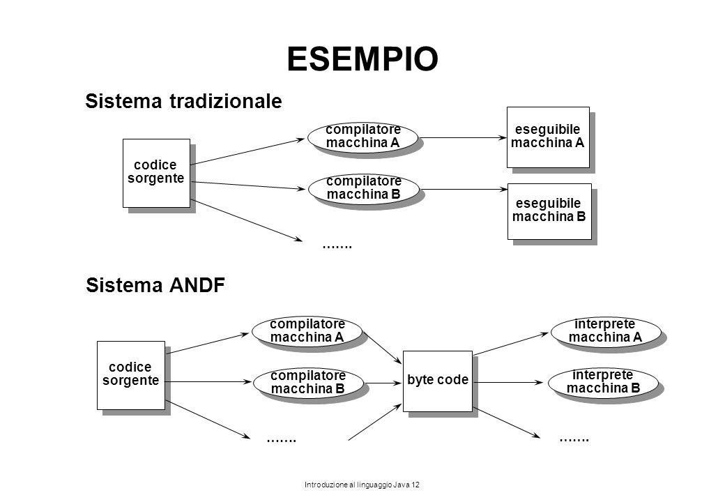 ESEMPIO Sistema tradizionale Sistema ANDF eseguibile compilatore