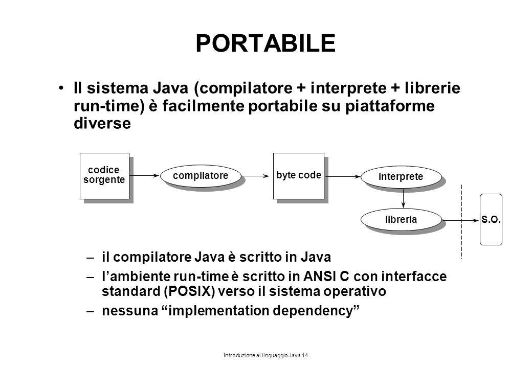 PORTABILE Il sistema Java (compilatore + interprete + librerie run-time) è facilmente portabile su piattaforme diverse.
