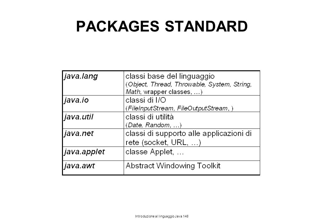 PACKAGES STANDARD