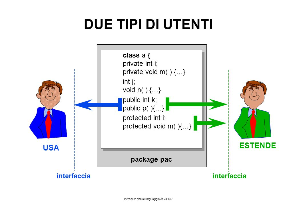 DUE TIPI DI UTENTI ESTENDE USA class a { private int i;