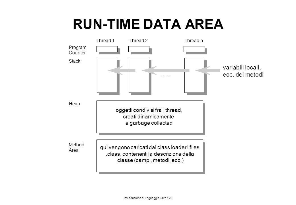 RUN-TIME DATA AREA …. variabili locali, ecc. dei metodi