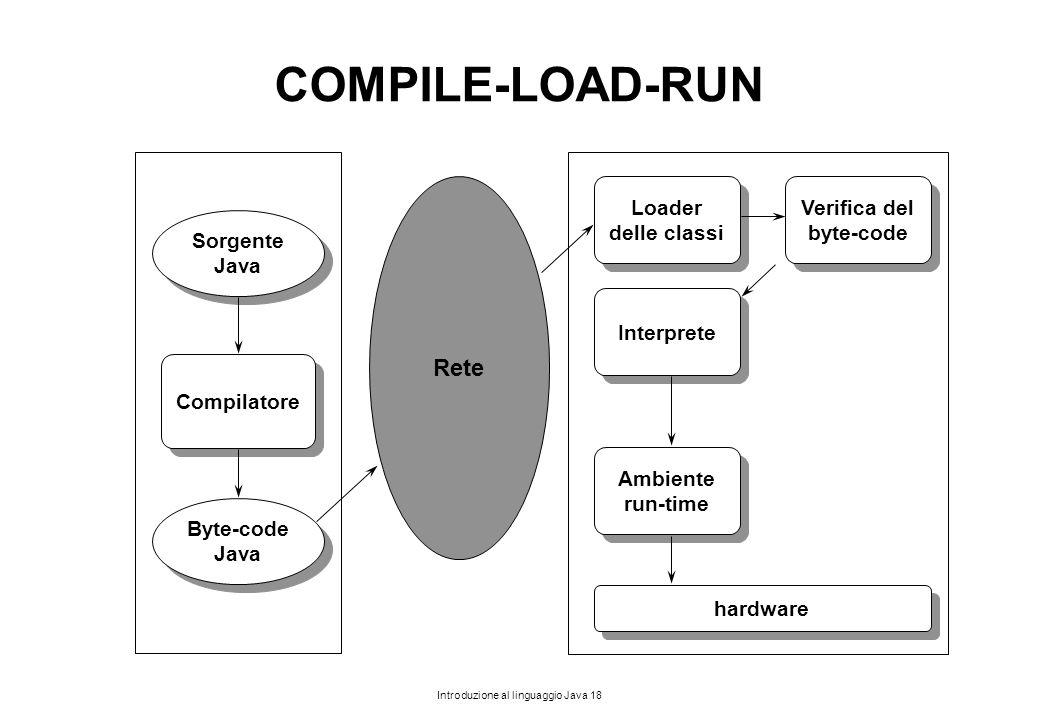 COMPILE-LOAD-RUN Rete Loader delle classi Verifica del byte-code