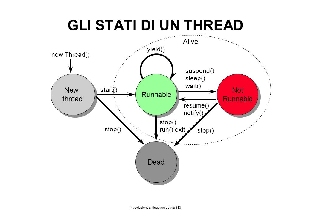 GLI STATI DI UN THREAD Alive New thread Runnable Not Runnable Dead
