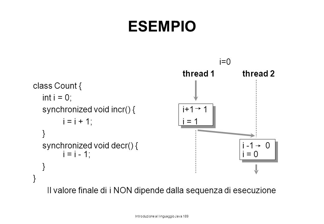 ESEMPIO i=0 thread 1 thread 2 class Count { int i = 0;