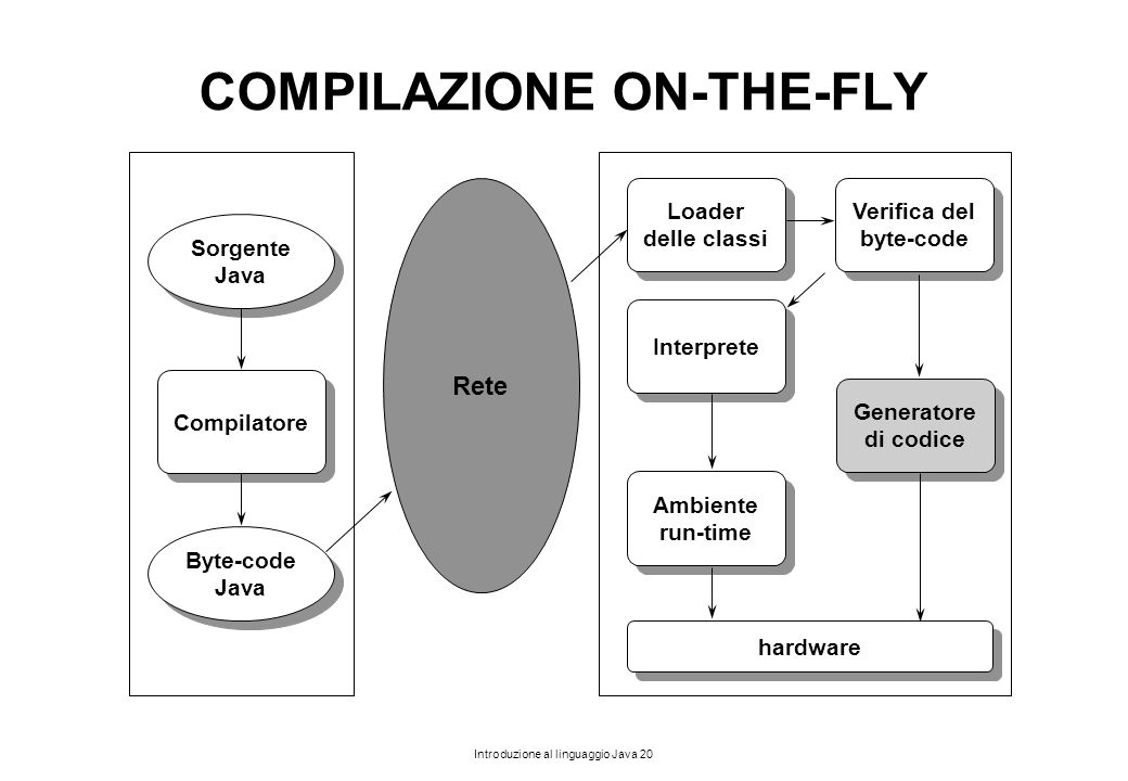 COMPILAZIONE ON-THE-FLY