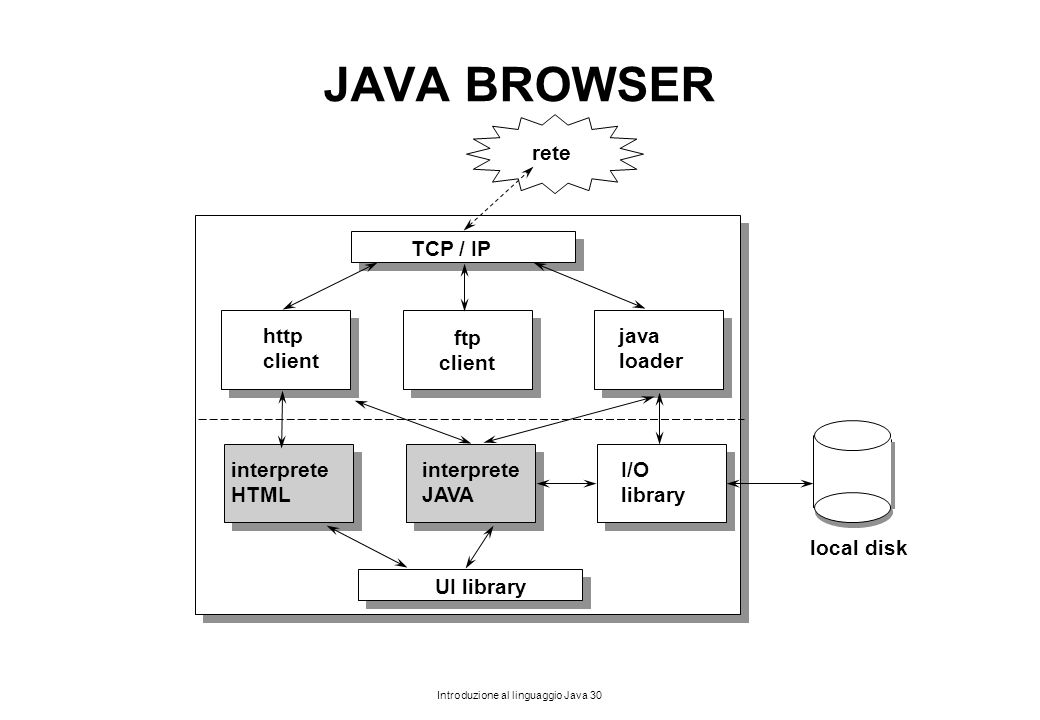 JAVA BROWSER rete TCP / IP ftp client http client java loader