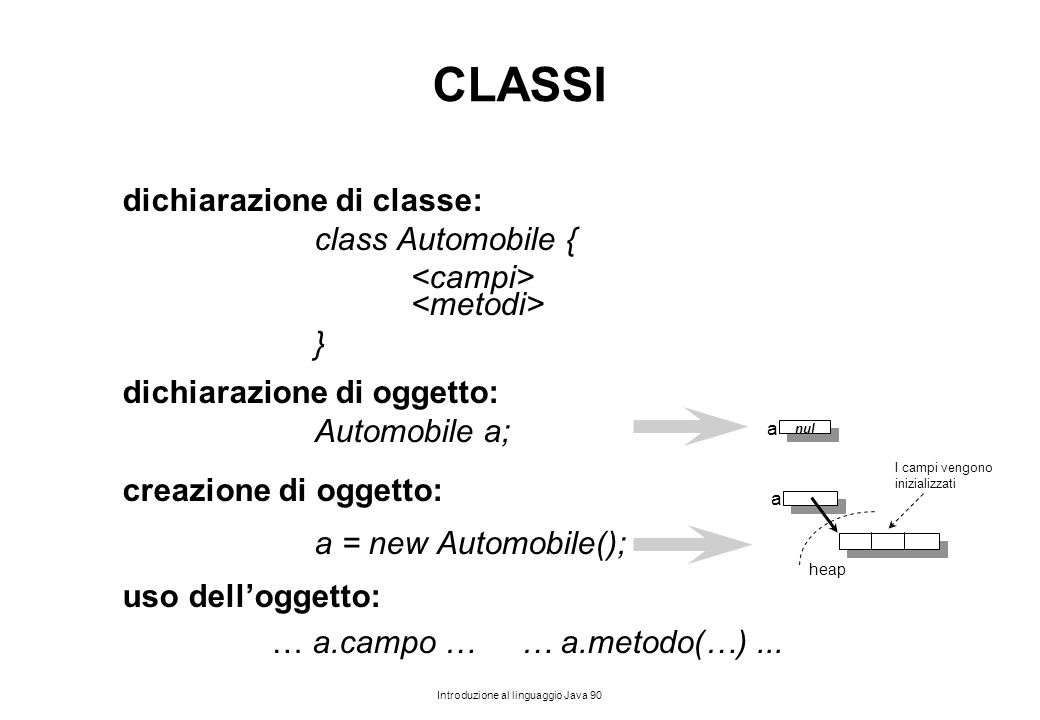 CLASSI dichiarazione di classe: class Automobile {