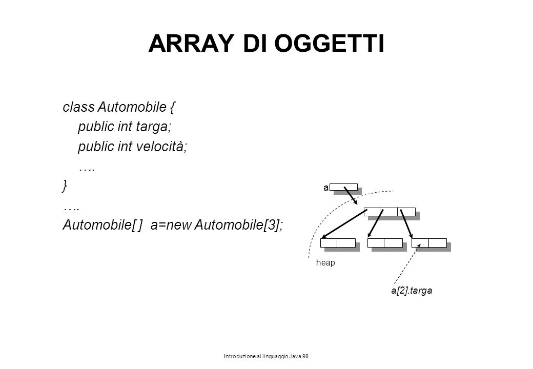 ARRAY DI OGGETTI class Automobile { public int targa;