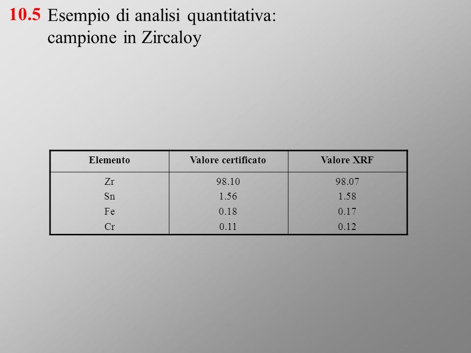 Esempio di analisi quantitativa: campione in Zircaloy