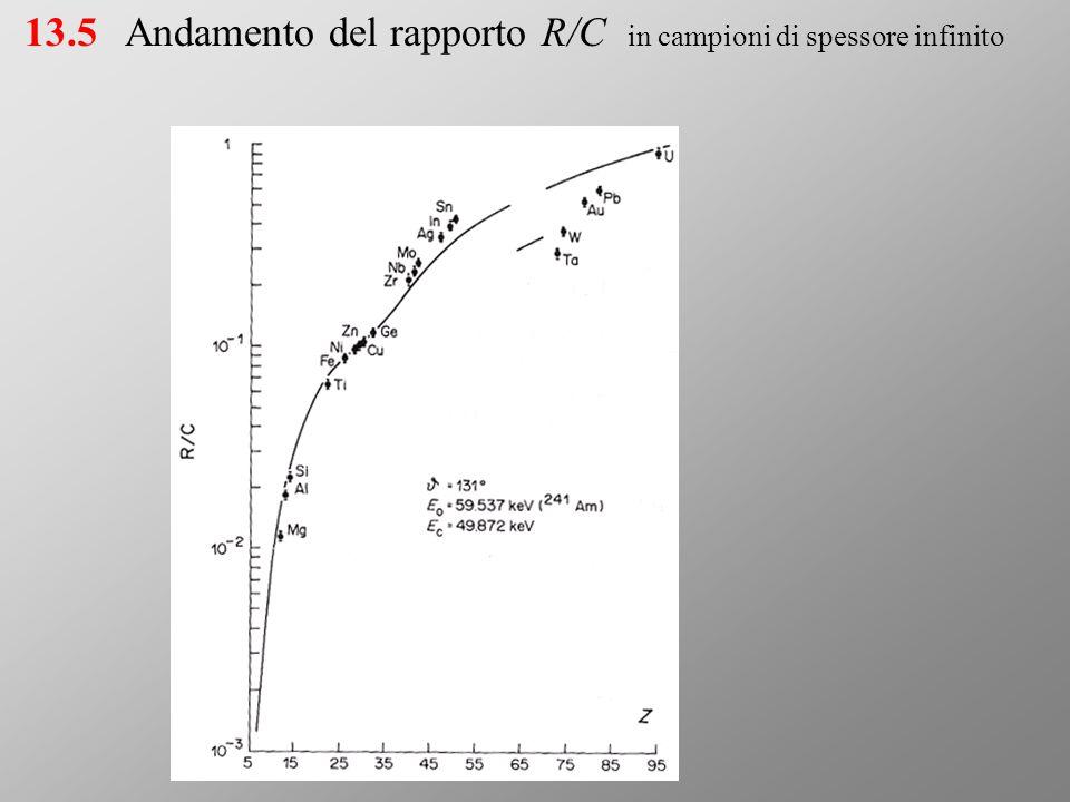 Andamento del rapporto R/C in campioni di spessore infinito