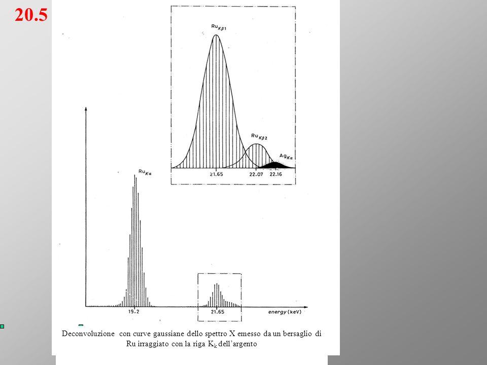 20.5 Deconvoluzione con curve gaussiane dello spettro X emesso da un bersaglio di Ru irraggiato con la riga Kk dell'argento.