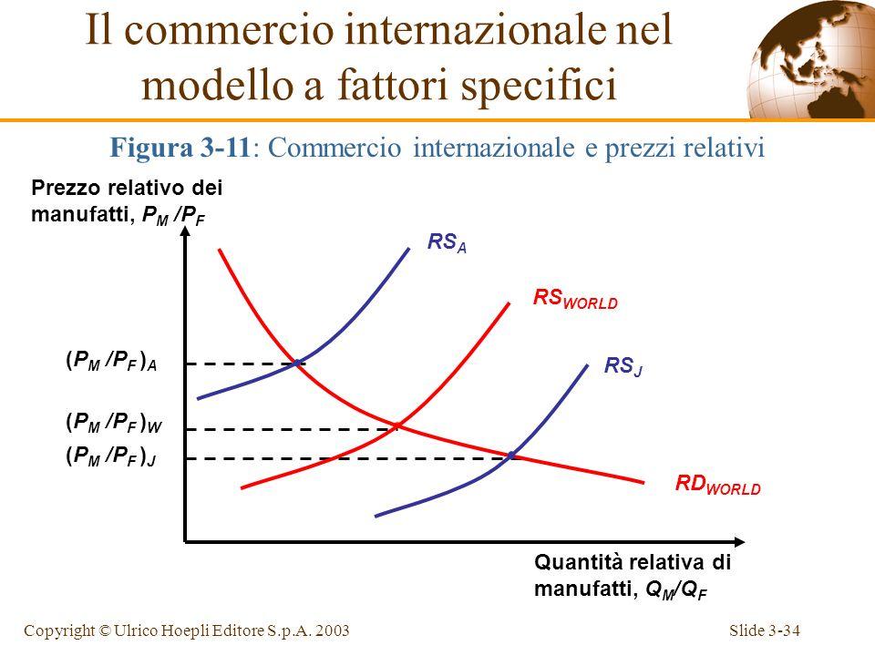Il commercio internazionale nel modello a fattori specifici