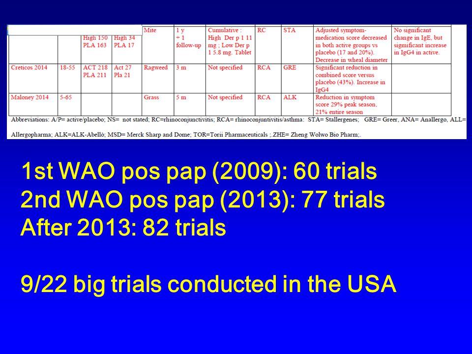 1st WAO pos pap (2009): 60 trials