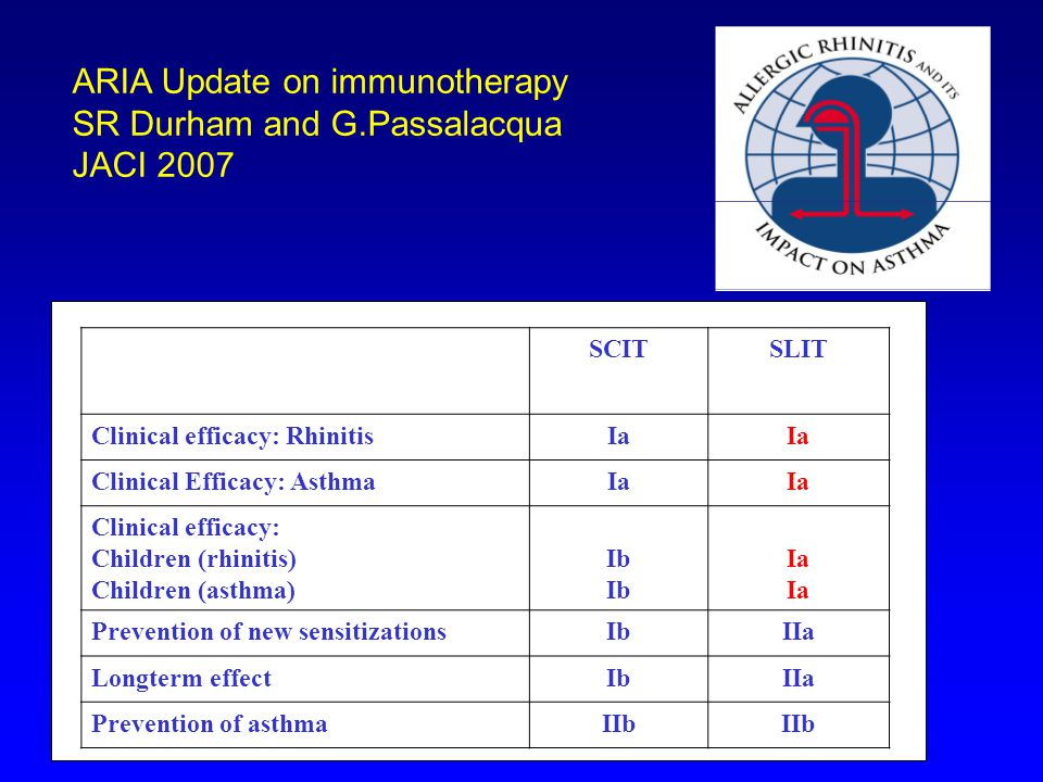 ARIA Update on immunotherapy SR Durham and G.Passalacqua JACI 2007