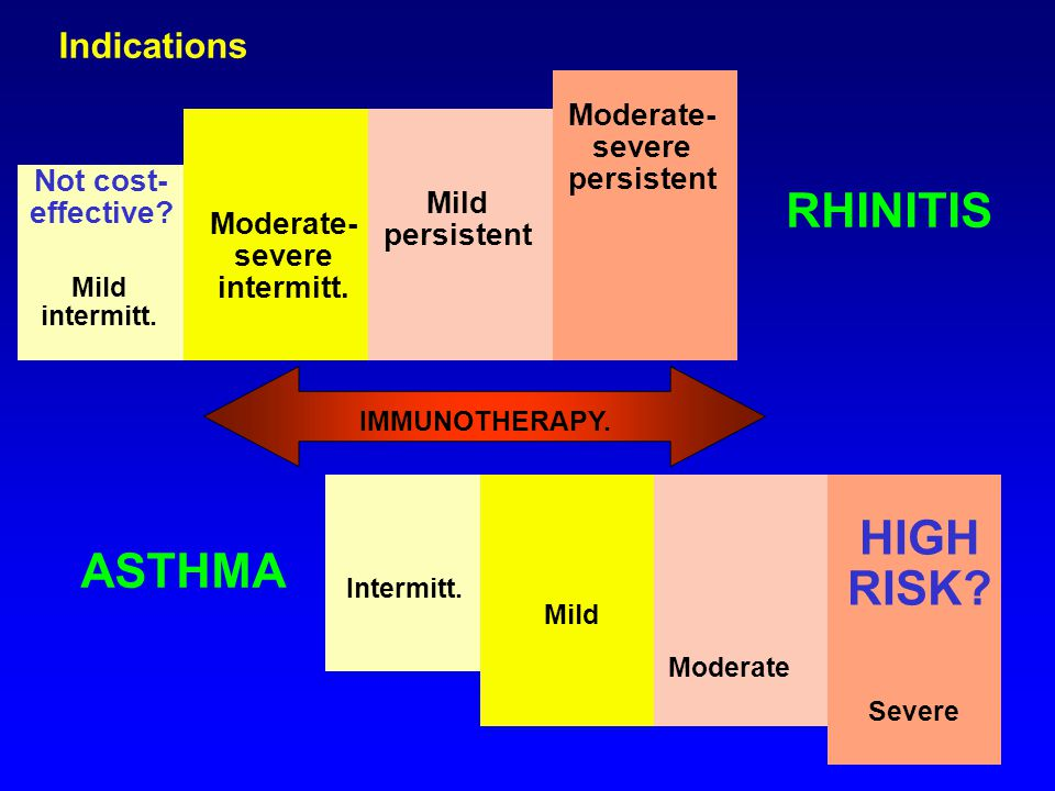 RHINITIS HIGH RISK ASTHMA