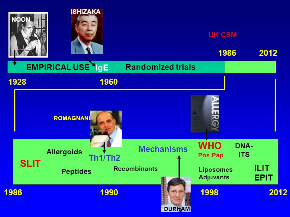 WHO SLIT IgE 1986 2012 EMPIRICAL USE Randomized trials 1928 1960
