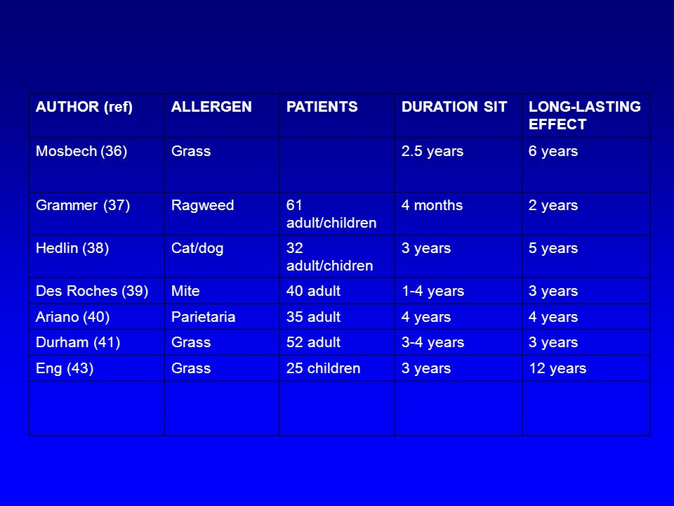 AUTHOR (ref) ALLERGEN. PATIENTS. DURATION SIT. LONG-LASTING. EFFECT. Mosbech (36) Grass. 2.5 years.