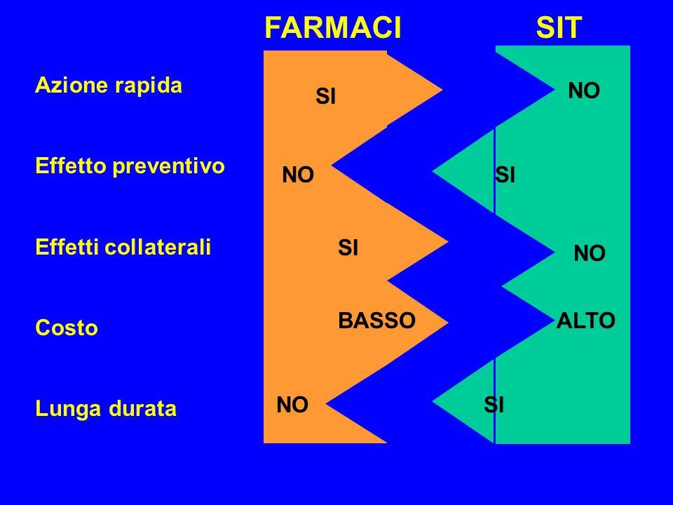FARMACI SIT SI BASSO NO Azione rapida Effetto preventivo