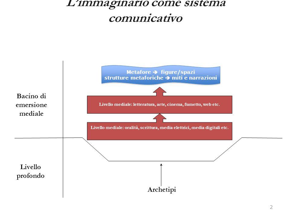 L'immaginario come sistema comunicativo