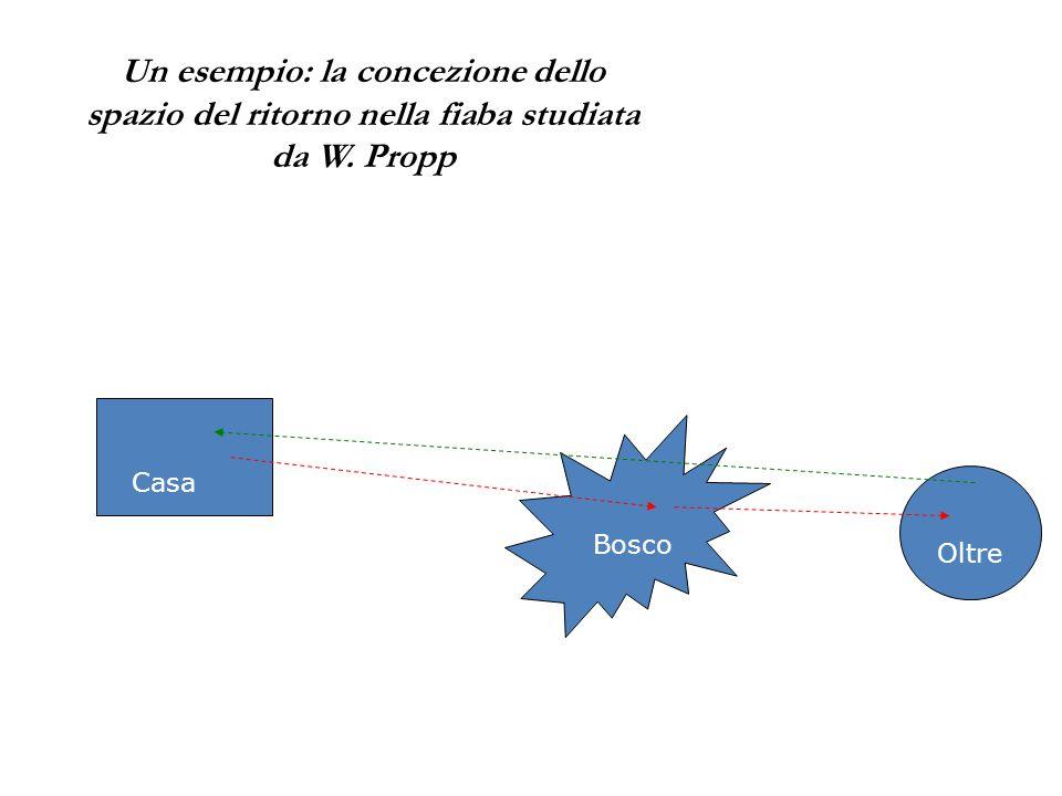 Un esempio: la concezione dello spazio del ritorno nella fiaba studiata da W. Propp