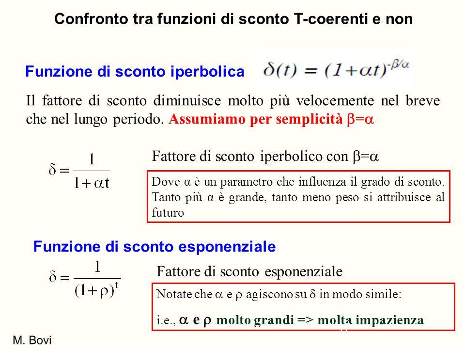 Confronto tra funzioni di sconto T-coerenti e non