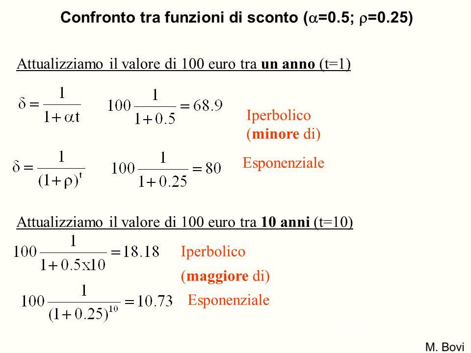 Confronto tra funzioni di sconto (=0.5; =0.25)
