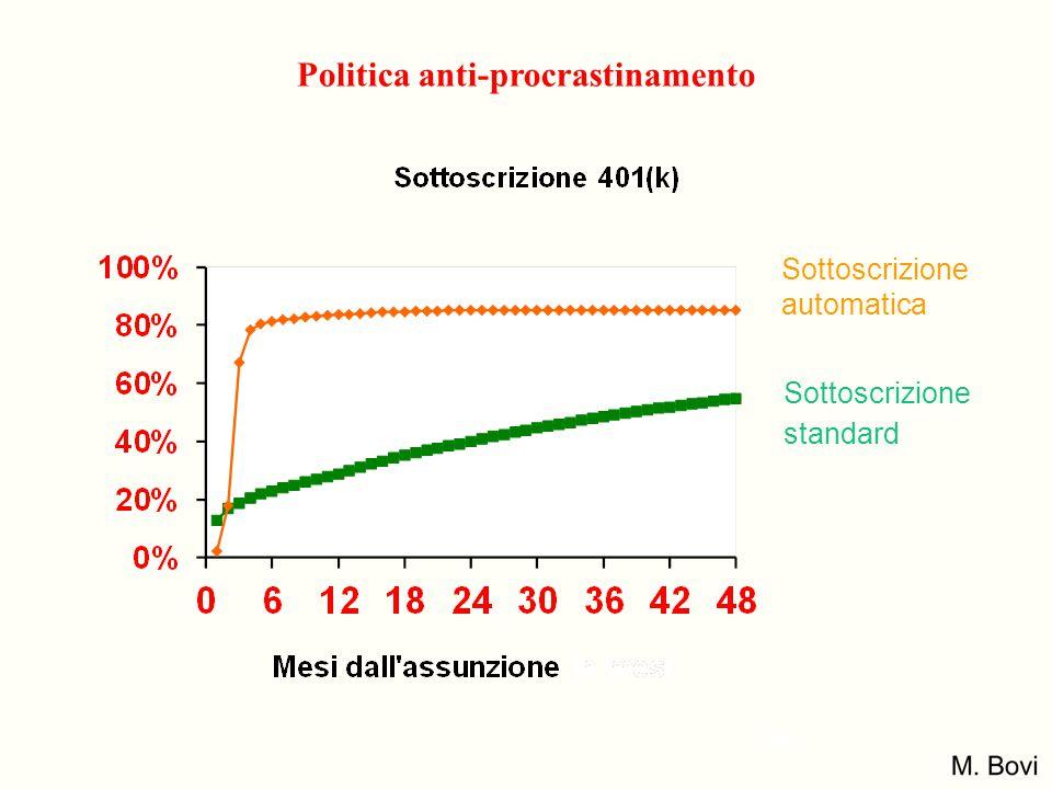 Politica anti-procrastinamento