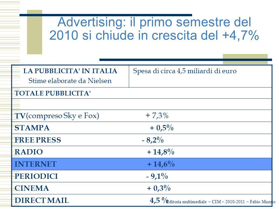 LA PUBBLICITA IN ITALIA
