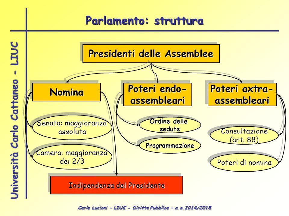 il corpo elettorale il parlamento diritto pubblico lezioni