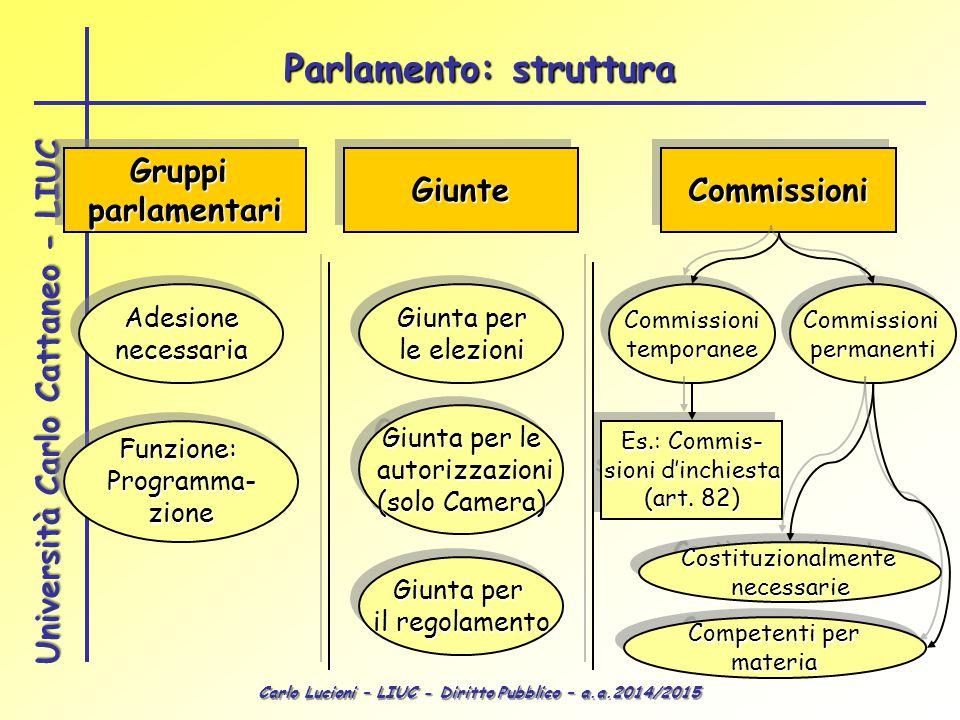 Parlamento: struttura